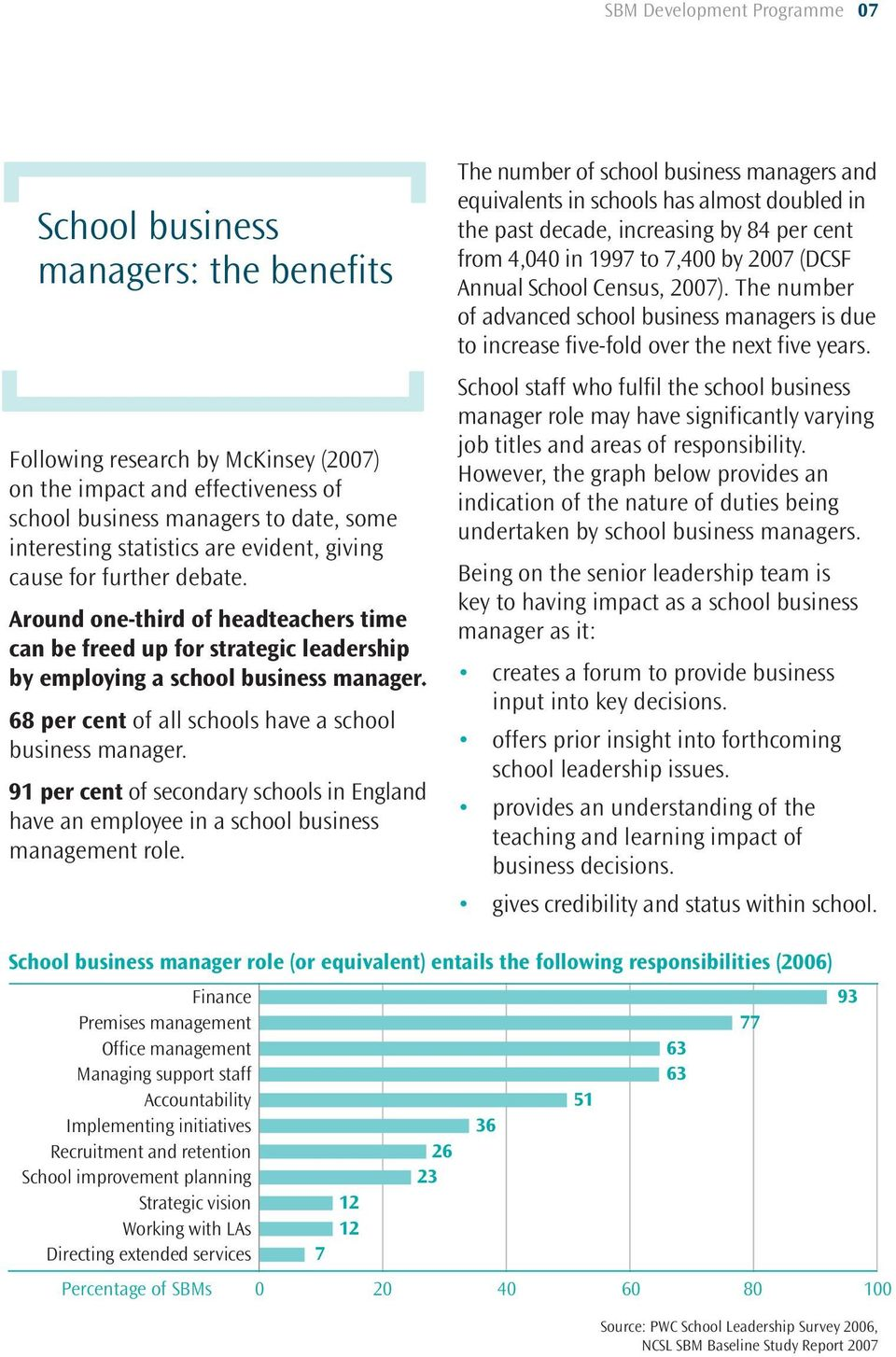 68 per cent of all schools have a school business manager. 91 per cent of secondary schools in England have an employee in a school business management role.