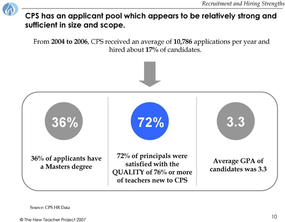 From 2004 to 2006, CPS received an average of 10,786 applications per year and hired about 17% of candidates.