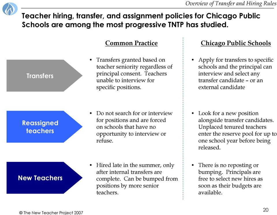 Chicago Public Schools Apply for transfers to specific schools and the principal can interview and select any transfer candidate or an external candidate Reassigned teachers Do not search for or