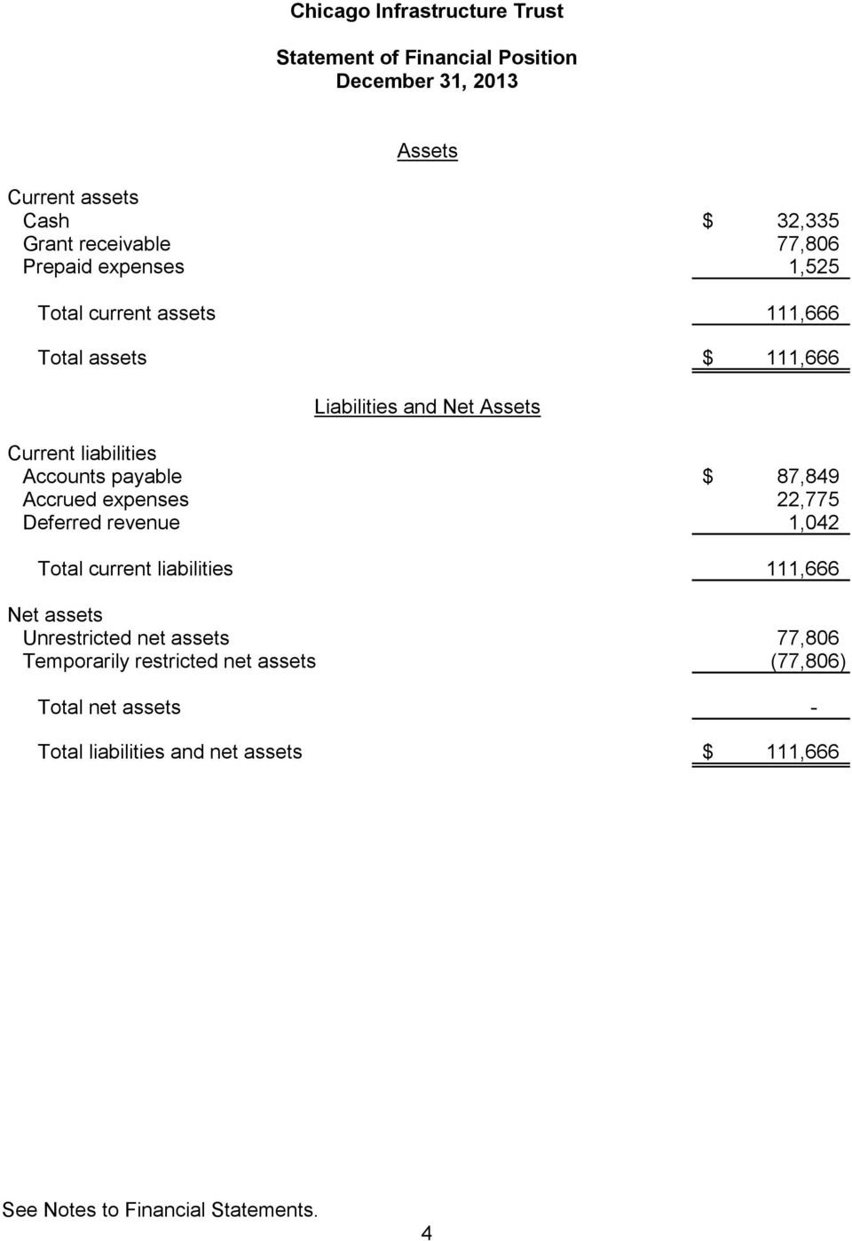 Accrued expenses 22,775 Deferred revenue 1,042 Total current liabilities 111,666 Net assets Unrestricted net assets 77,806