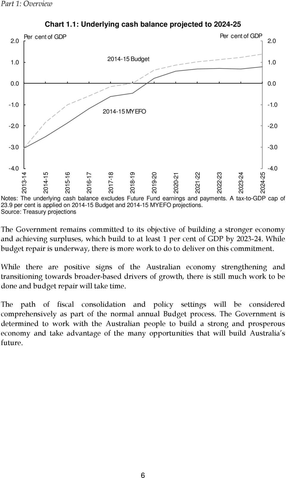 9 per cent is applied on 2014-15 Budget and 2014-15 MYEFO projections.