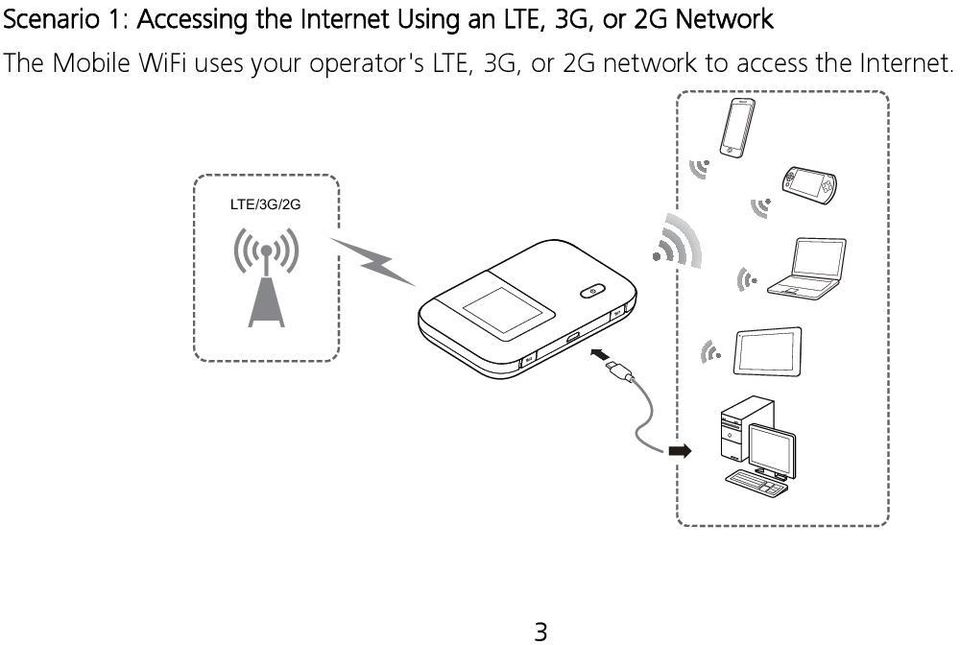 WiFi uses your operator's LTE, 3G, or 2G