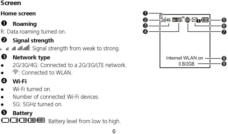 Network type 2G/3G/4G: Connected to a 2G/3G/LTE network. : Connected to WLAN.