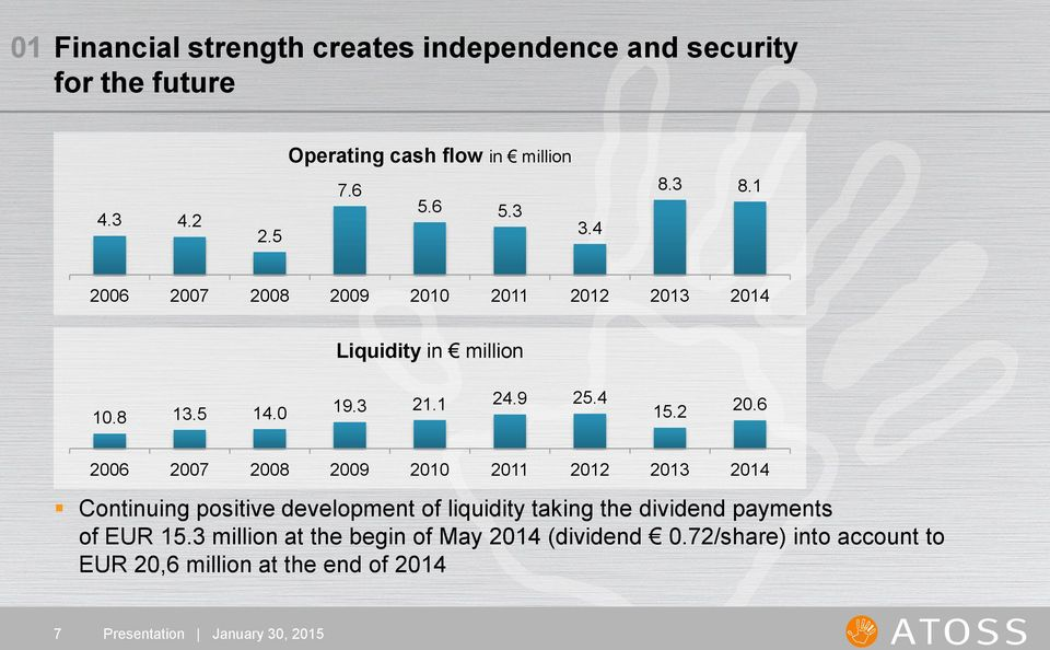 2 20.6 2006 2007 2008 2009 2010 2011 2012 2013 2014 Continuing positive development of liquidity taking the dividend