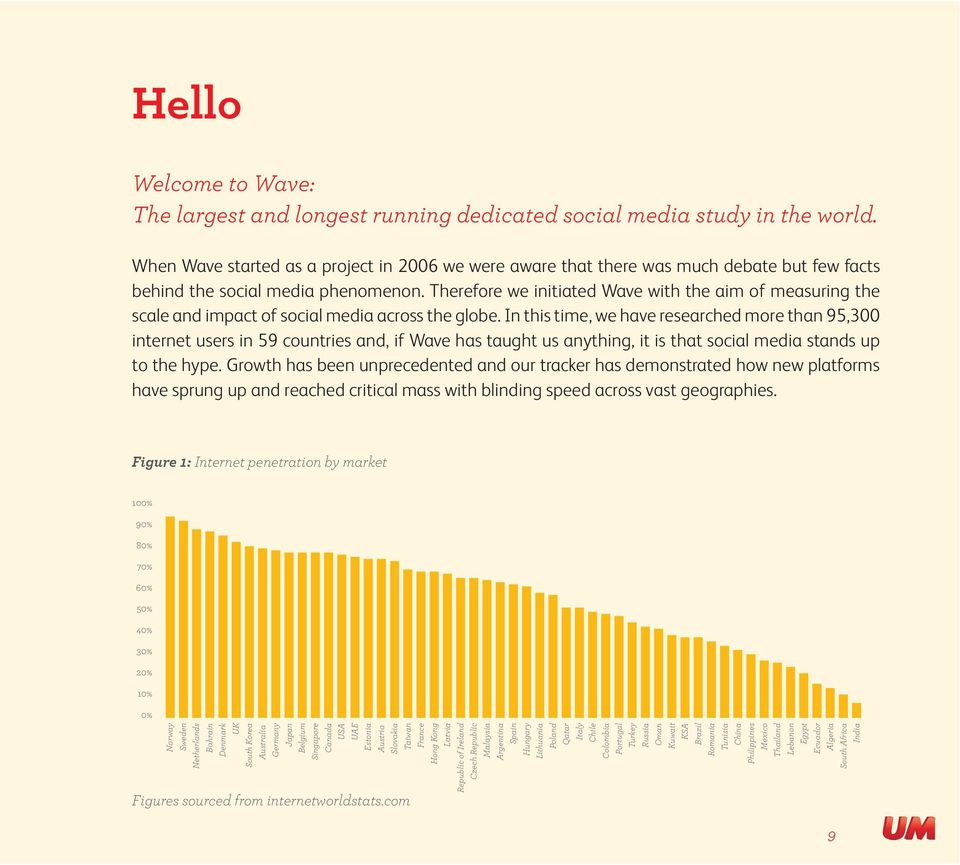 Therefore we initiated Wave with the aim of measuring the scale and impact of social media across the globe.