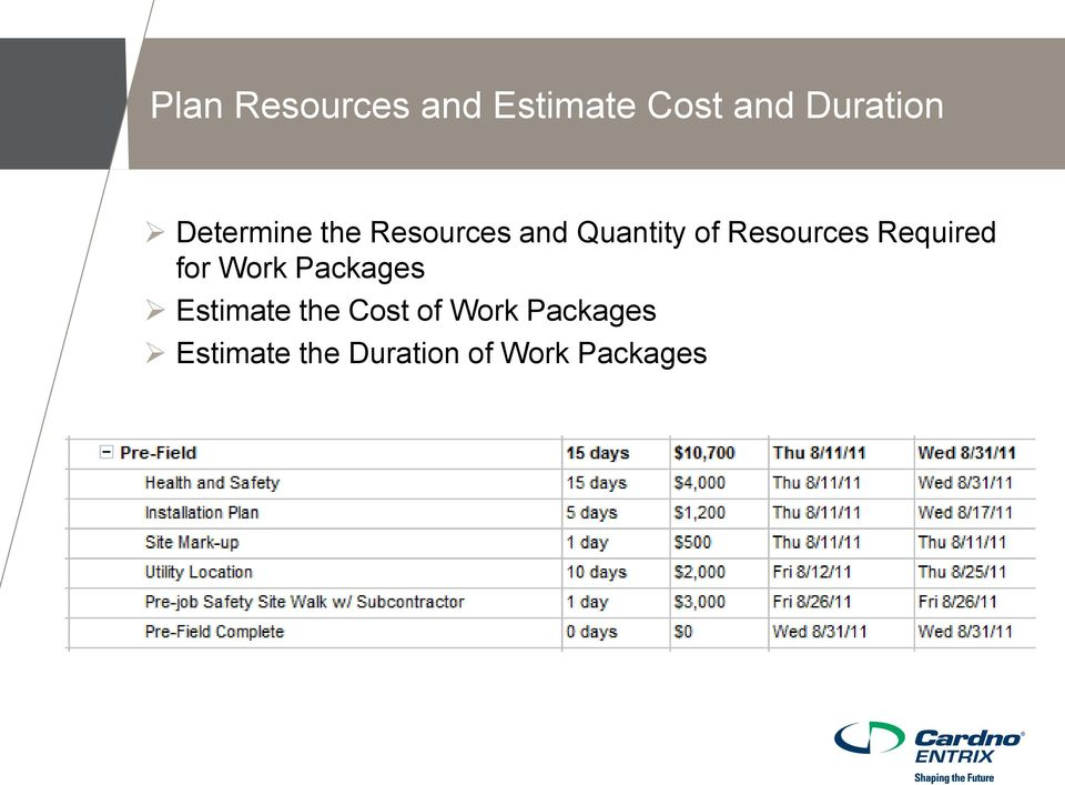 Resources Required for Work Packages Estimate