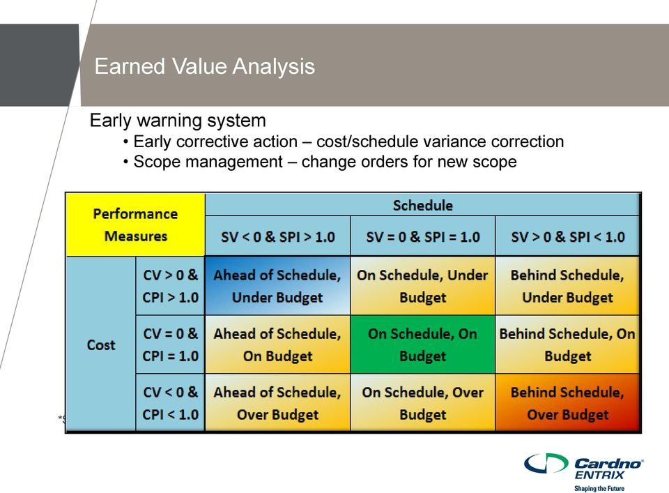 Scope management change orders for new scope *Source: