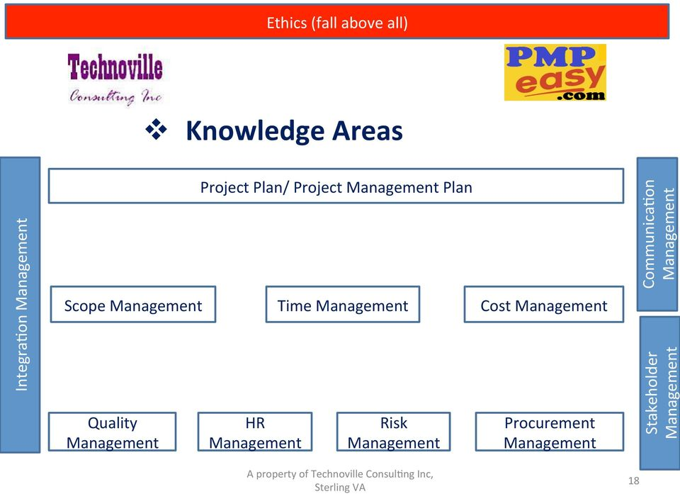 Management Time Management Cost Management Quality Management HR