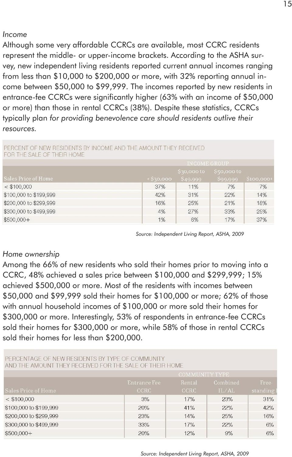 $99,999. The incomes reported by new residents in entrance-fee CCRCs were significantly higher (63% with an income of $50,000 or more) than those in rental CCRCs (38%).
