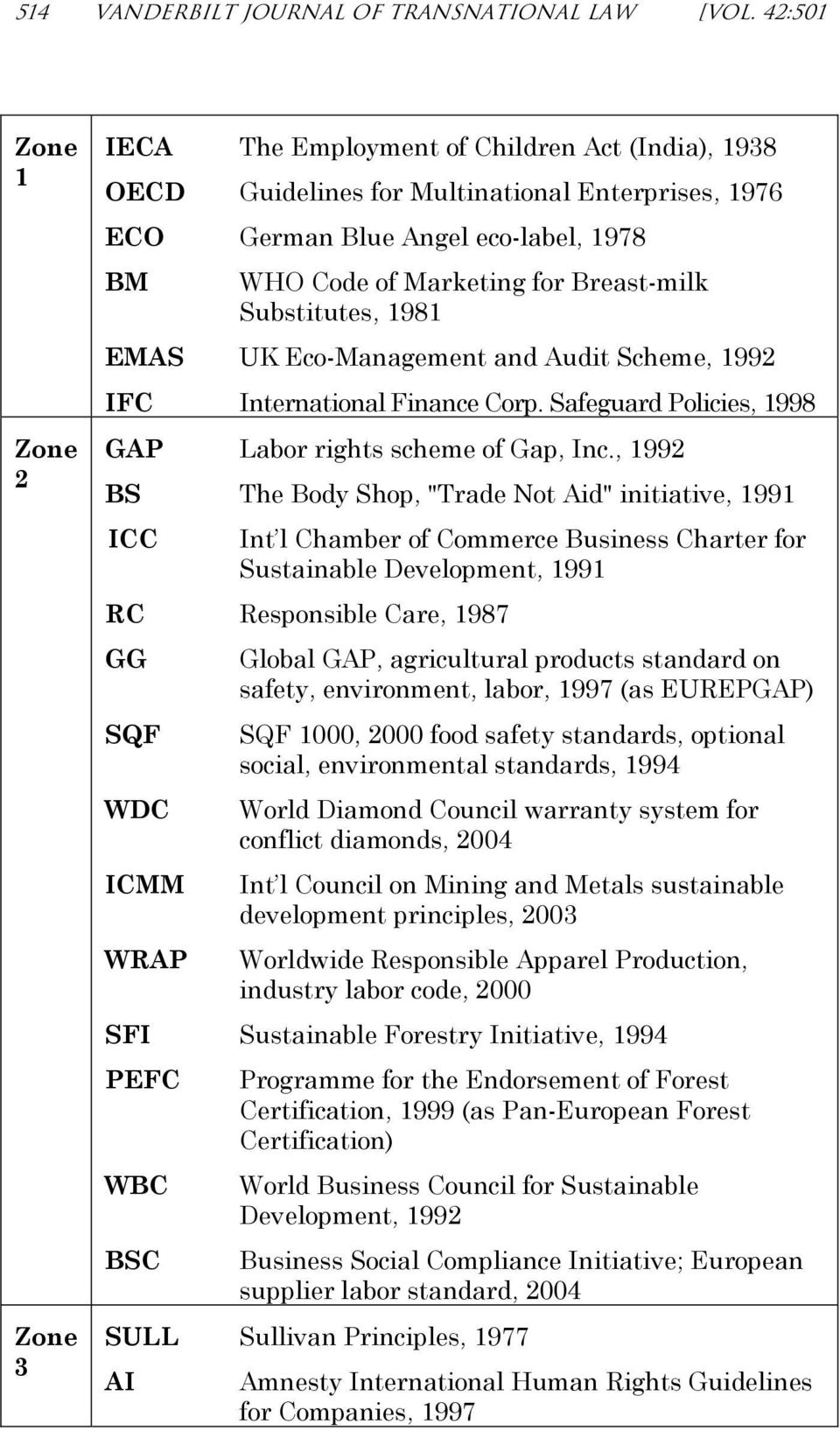 Breast-milk Substitutes, 1981 EMAS UK Eco-Management and Audit Scheme, 1992 IFC International Finance Corp. Safeguard Policies, 1998 GAP Labor rights scheme of Gap, Inc.