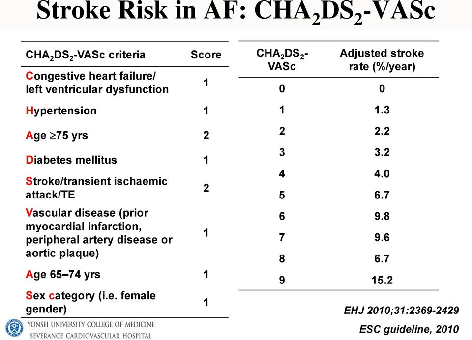 infarction, peripheral artery disease or aortic plaque) Age 65 74 yrs 1 Sex category (i.e. female gender) 1 2 1 1 CHA 2 DS 2 - VASc Adjusted stroke rate (%/year) 0 0 1 1.