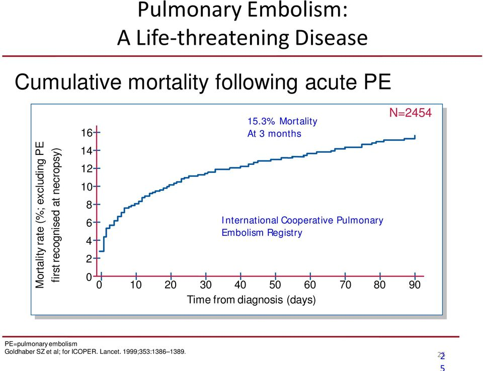 3% Mortality At 3 months International Cooperative Pulmonary Embolism Registry N=2454 0 10 20 30 40