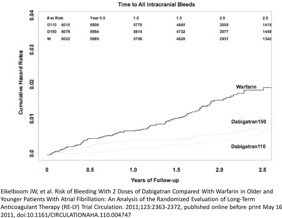 Younger Patients With Atrial Fibrillation: An Analysis of the Randomized Evaluation of