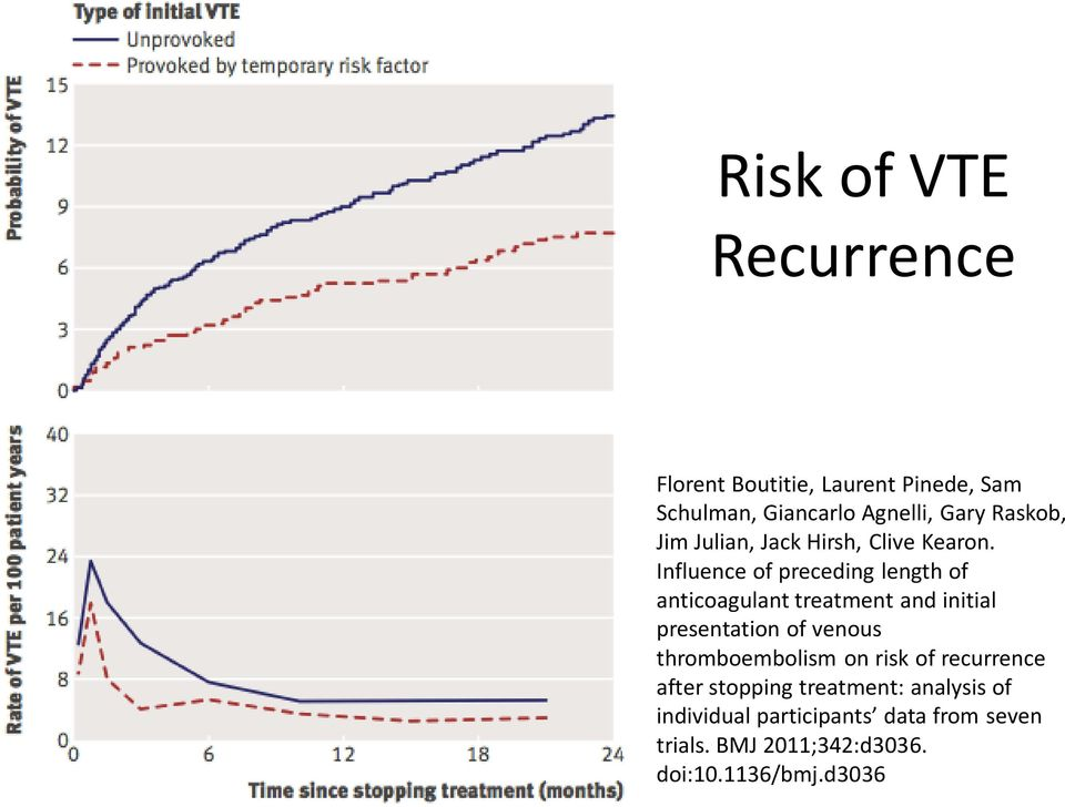 Influence of preceding length of anticoagulant treatment and initial presentation of venous