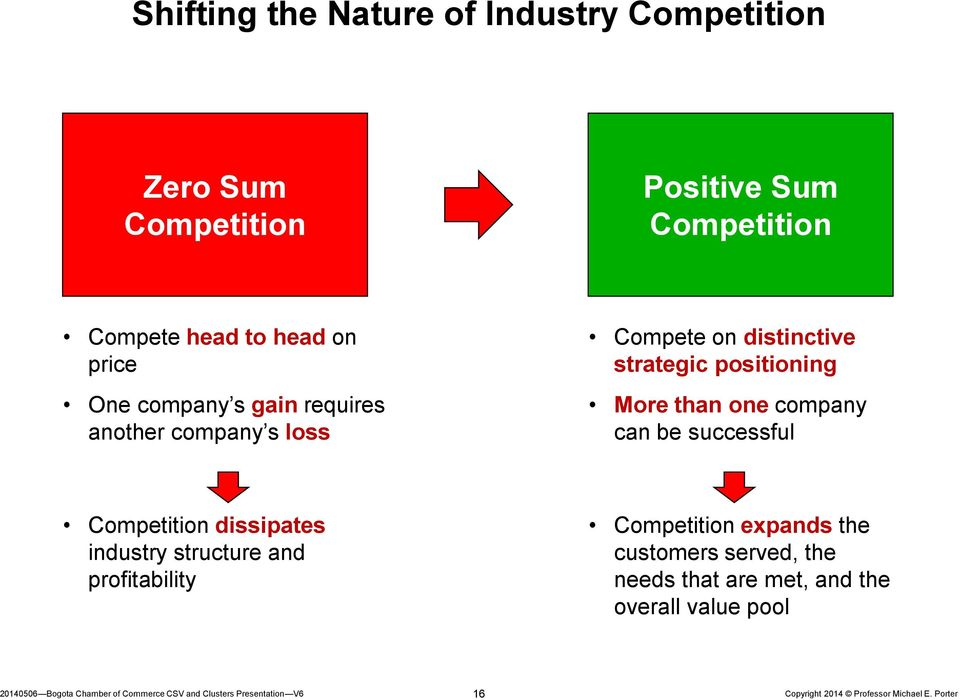 positioning More than one company can be successful Competition dissipates industry structure and