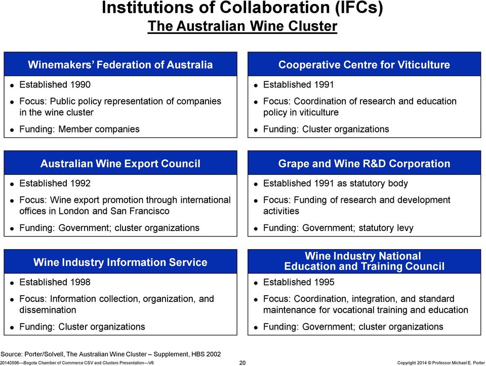 Established 1992 Focus: Wine export promotion through international offices in London and San Francisco Funding: Government; cluster organizations Grape and Wine R&D Corporation Established 1991 as