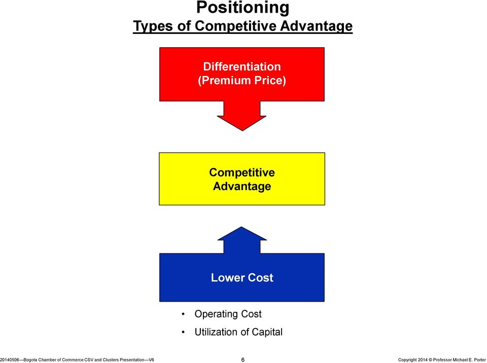 Price) Competitive Advantage Lower