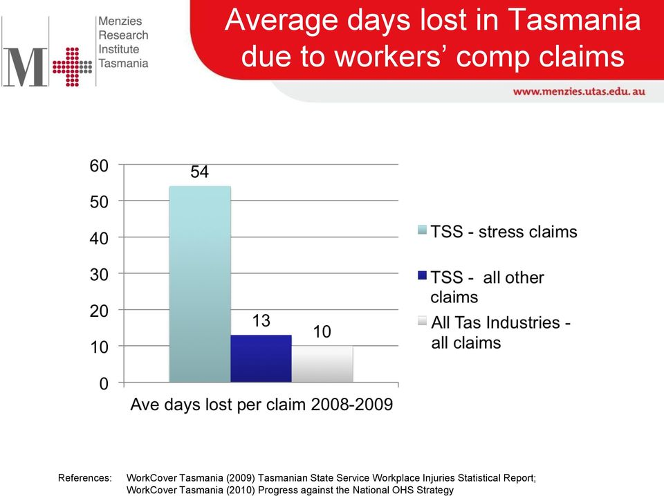 Service Workplace Injuries Statistical Report; WorkCover
