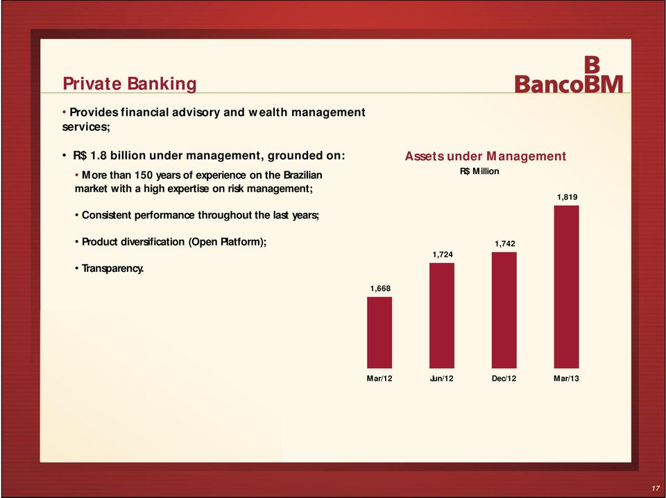 a high expertise on risk management; Asset s under M anagement R$ Million 1,819 Consistent performance