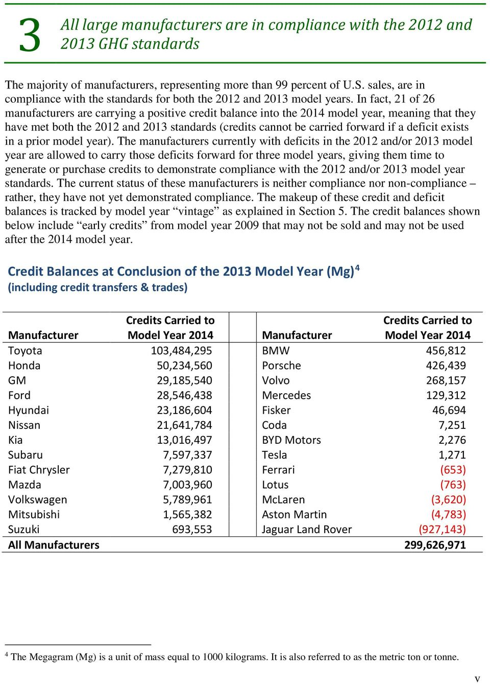 In fact, 21 of 26 manufacturers are carrying a positive credit balance into the 214 model year, meaning that they have met both the 212 and 213 standards (credits cannot be carried forward if a