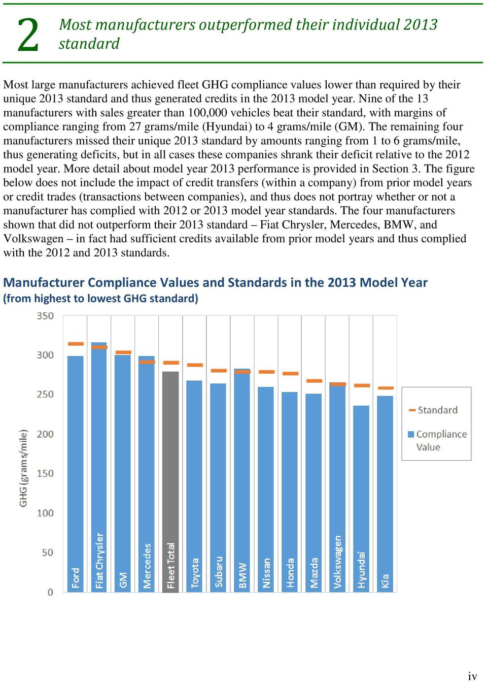 Nine of the 13 manufacturers with sales greater than 1, vehicles beat their standard, with margins of compliance ranging from 27 grams/mile (Hyundai) to 4 grams/mile (GM).
