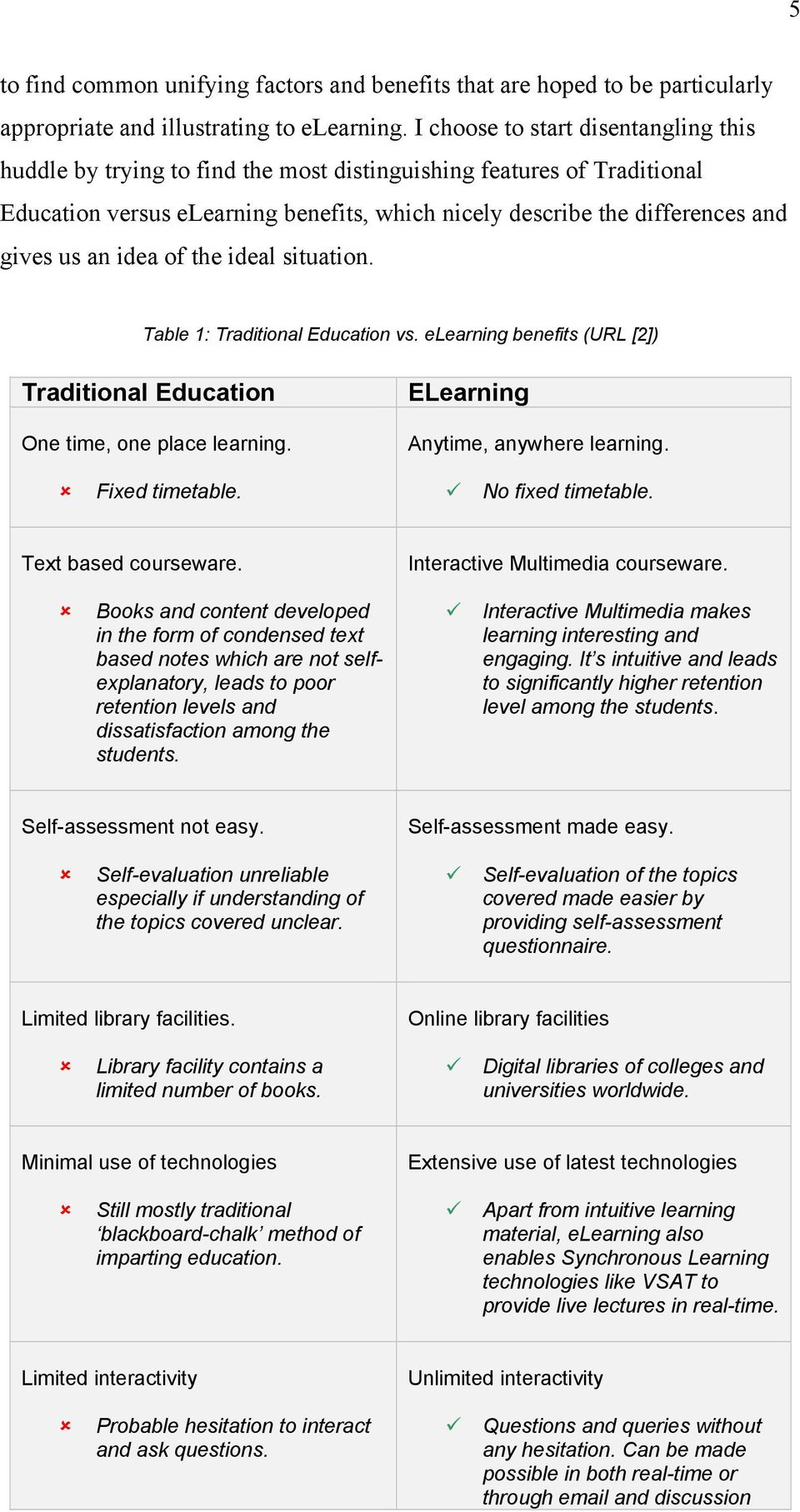 an idea of the ideal situation. Table 1: Traditional Education vs. elearning benefits (URL [2]) Traditional Education One time, one place learning. ELearning Anytime, anywhere learning.