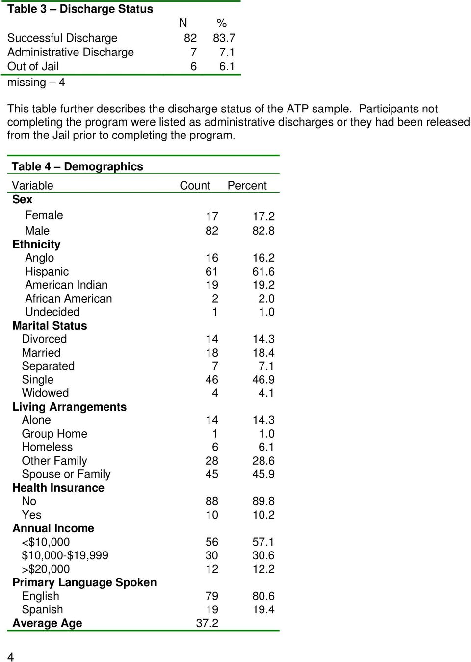Table 4 Demographics Variable Count Percent Sex Female 17 17.2 Male 82 82.8 Ethnicity Anglo 16 16.2 Hispanic 61 61.6 American Indian 19 19.2 African American 2 2.0 Undecided 1 1.