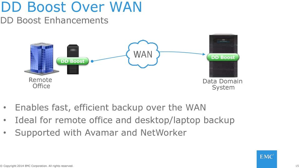 efficient backup over the WAN Ideal for remote office