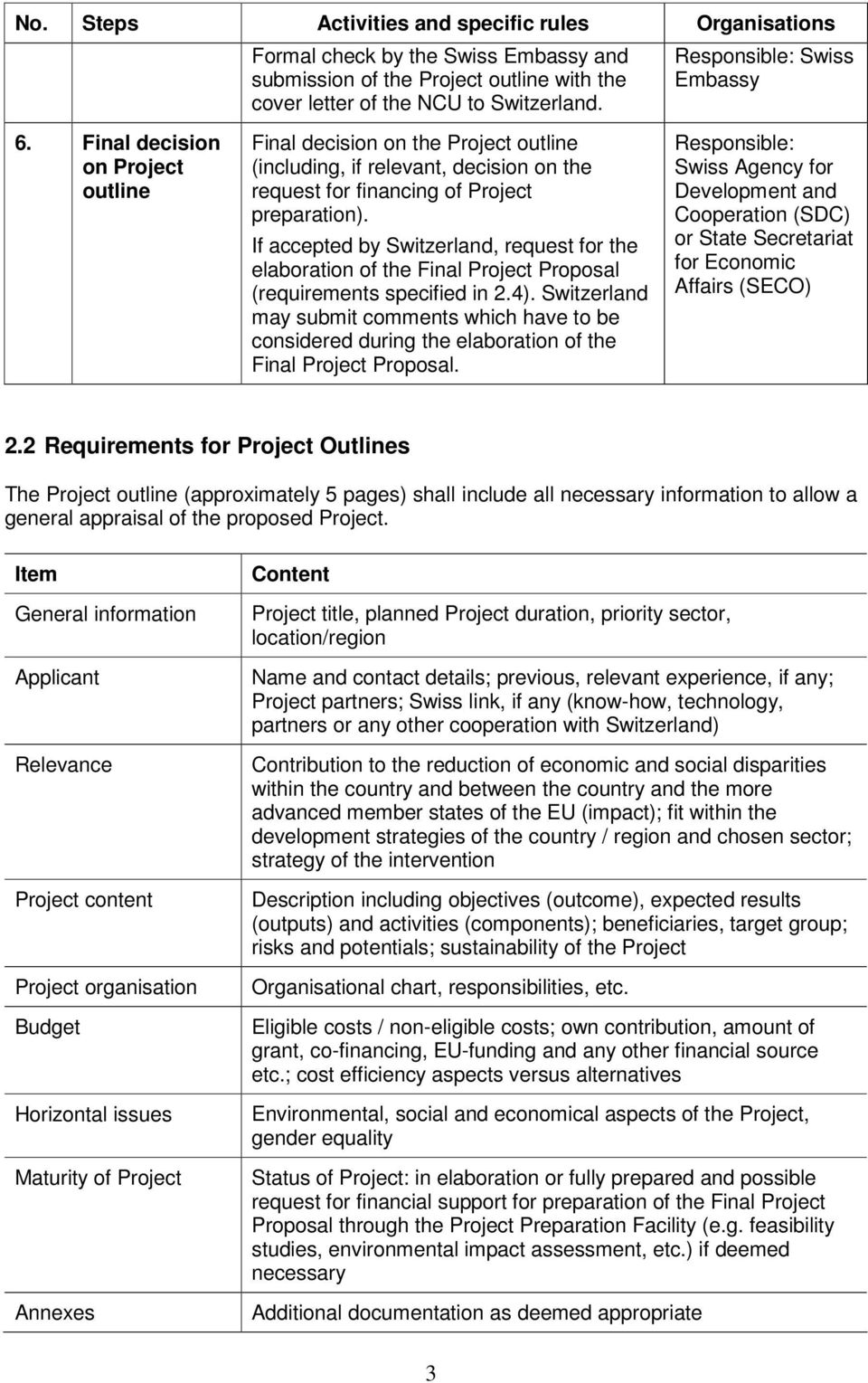 If accepted by Switzerland, request for the elaboration of the Final Project Proposal (requirements specified in 2.4).