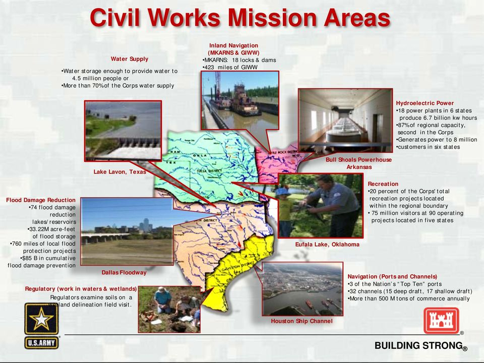 7 billion kw hours 87% of regional capacity, second in the Corps Generates power to 8 million customers in six states Flood Damage Reduction 74 flood damage reduction lakes/reservoirs 33.