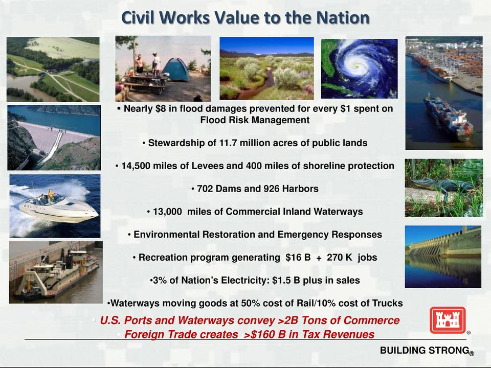 Inland Waterways Environmental Restoration and Emergency Responses Recreation program generating $16 B + 270 K jobs 3% of Nation s Electricity: $1.