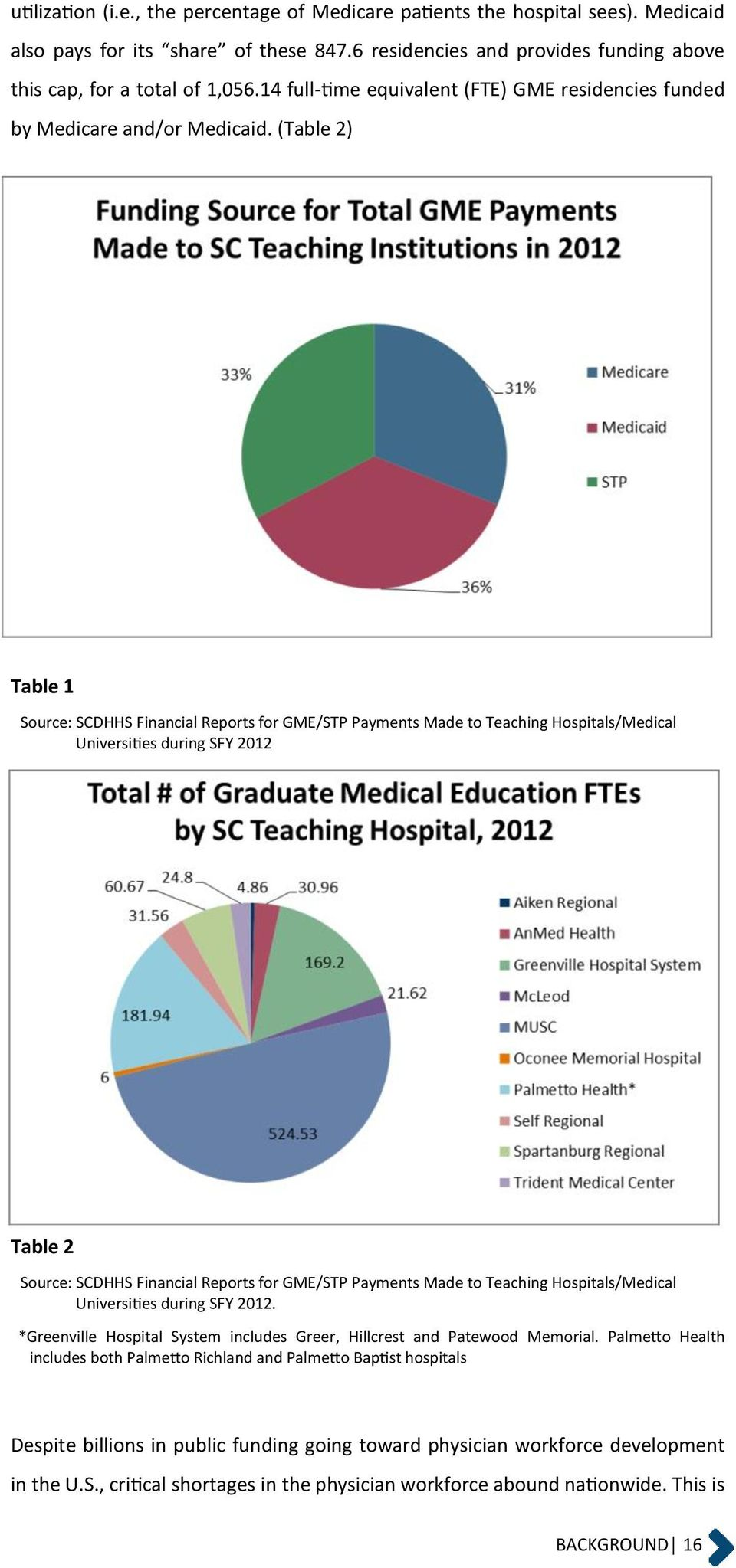 (Table 2) Table 1 Source: SCDHHS Financial Reports for GME/STP Payments Made to Teaching Hospitals/Medical Universities during SFY 2012 Table 2 Source: SCDHHS Financial Reports for GME/STP Payments