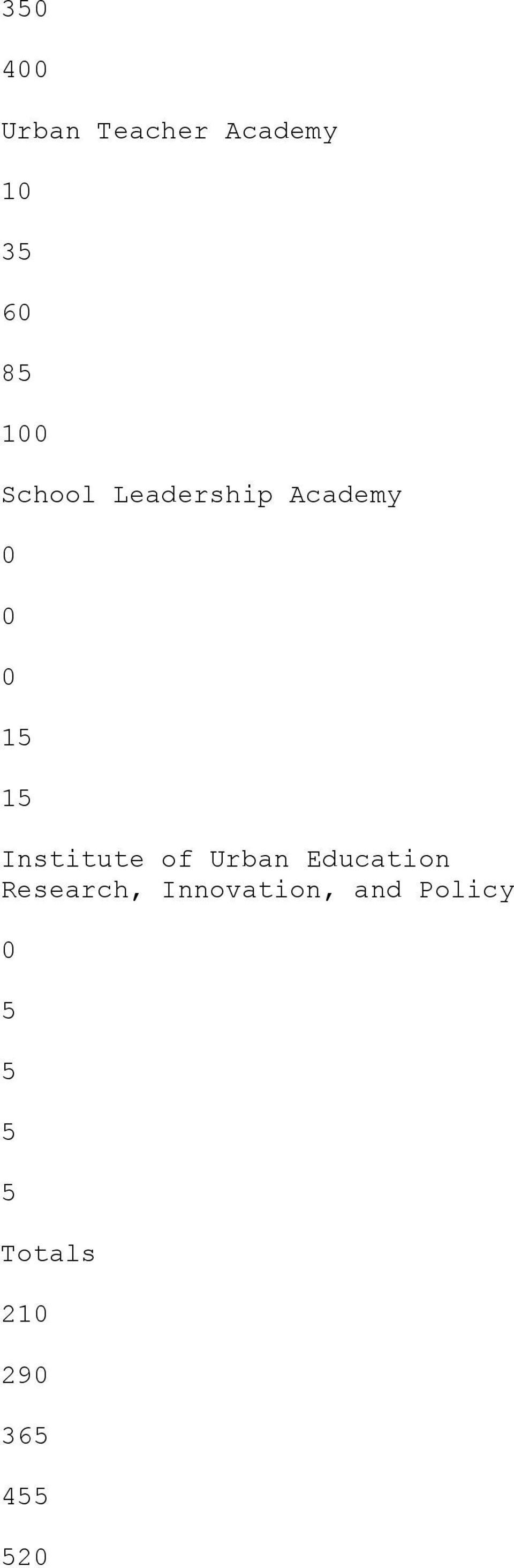 Institute of Urban Education Research,