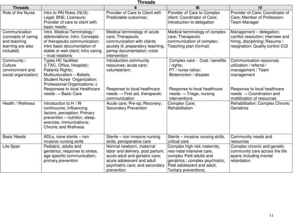 organization) Health / Wellness Intro. Medical Terminology / abbreviations; Intro.