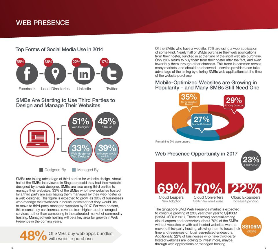 Nearly half of SMBs purchase their web applications from their hoster, bundled in at the time of the initial website purchase.