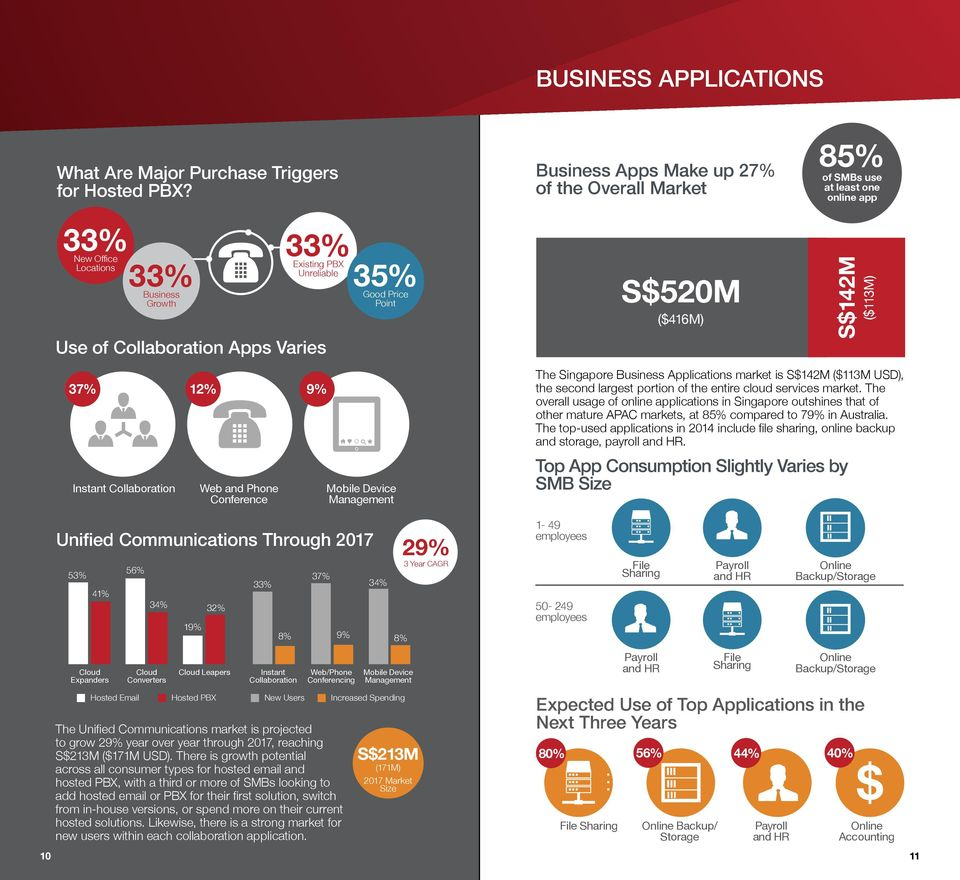 at least one online app S$142M ($113M) 37% 12% 9% Instant Collaboration Web and Phone Conference Mobile Device Management The Singapore Business Applications market is S$142M ($113M USD), the second