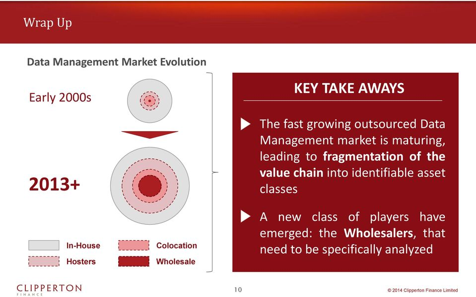 maturing, leading to fragmentation of the value chain into identifiable asset classes