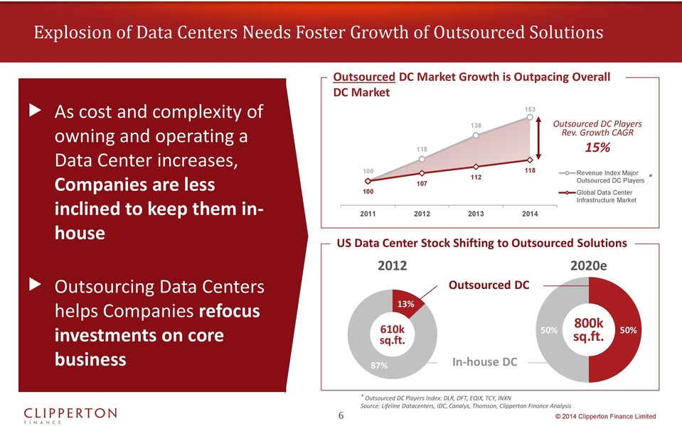 Growth CAGR 15% Revenue Index Major Outsourced DC Players Global Data Center Infrastructure Market US Data Center Stock Shifting to Outsourced Solutions * Outsourcing Data Centers helps