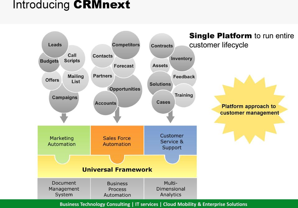 customer lifecycle Platform