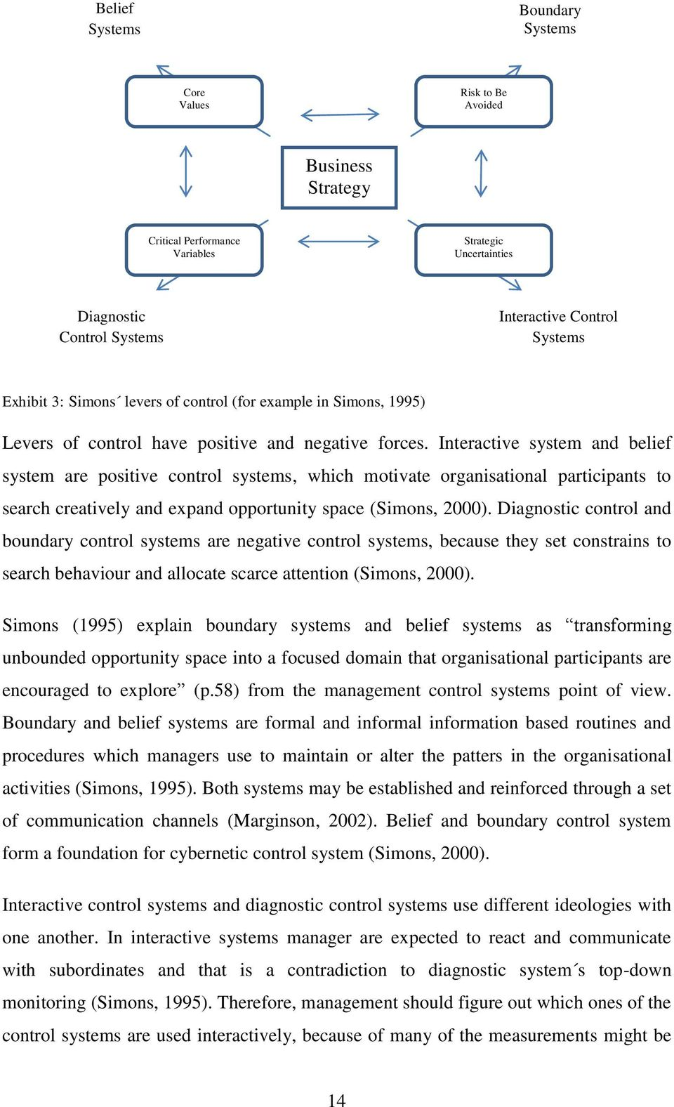 Interactive system and belief system are positive control systems, which motivate organisational participants to search creatively and expand opportunity space (Simons, 2000).