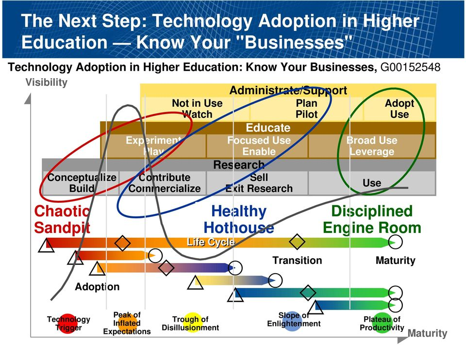 Educate Focused Use Enable Research Sell Exit Research Healthy Hothouse Transition Life Cycle Adoption Technology Trigger Peak of Inflated