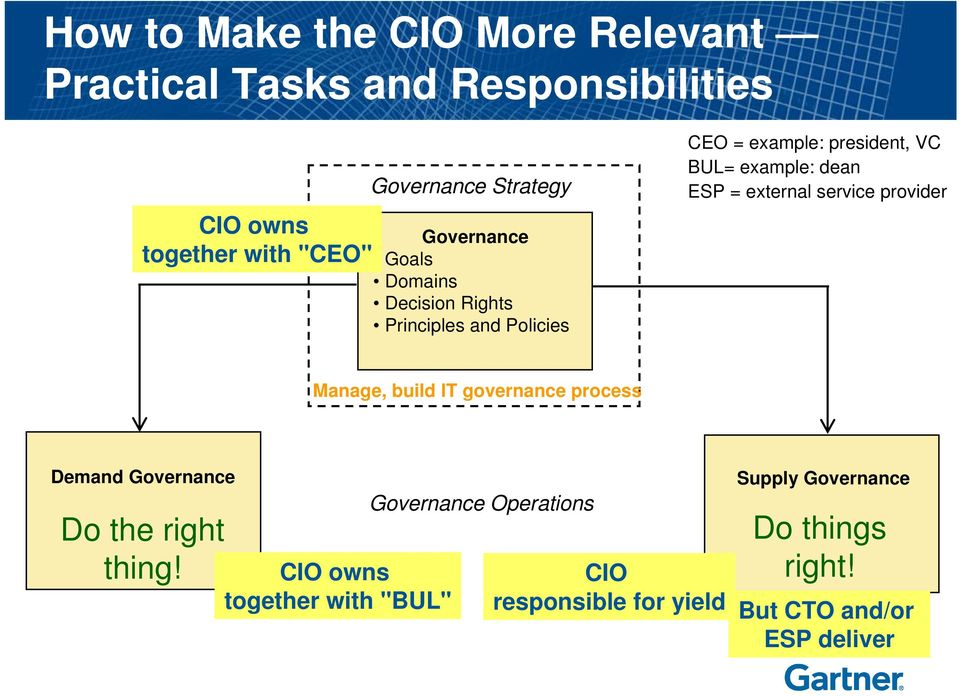 external service provider Manage, build IT governance process Demand Governance Do the right thing!