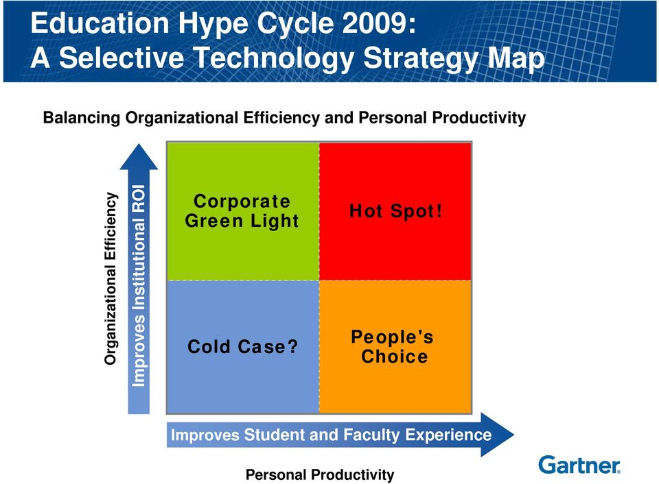 Efficiency Improves Institutional ROI Corporate Green Light Cold Case?