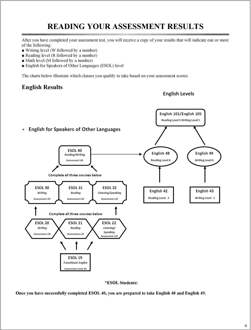 number) English for Speakers of Other Languages (ESOL) level The charts below illustrate which classes you qualify to take based on your