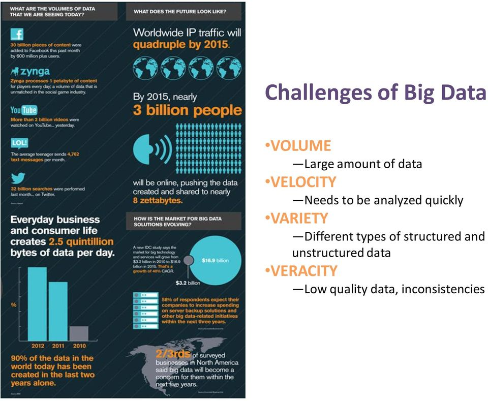 types of structured and unstructured data VERACITY Low
