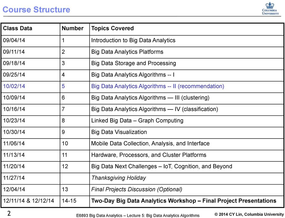 (classification) 10/23/14 8 Linked Big Data Graph Computing 10/30/14 9 Big Data Visualization 11/06/14 10 Mobile Data Collection, Analysis, and Interface 11/13/14 11 Hardware, Processors, and Cluster