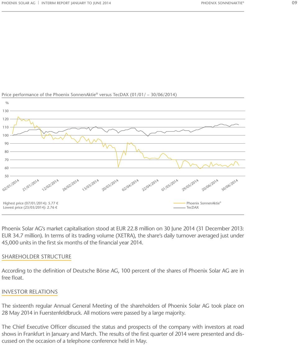 76 Phoenix SonnenAktie TecDAX Phoenix Solar AG s market capitalisation stood at EUR 22.8 million on 30 June 2014 (31 December 2013: EUR 34.7 million).
