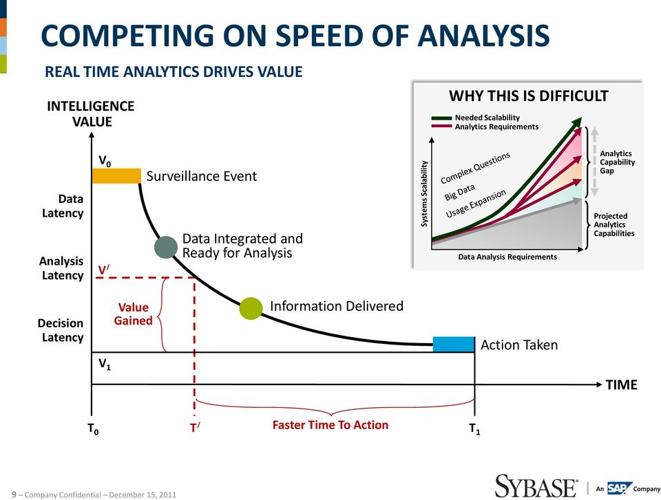 Latency V / Data Integrated and Ready for Analysis Data Analysis Requirements Projected Analytics Capabilities Decision