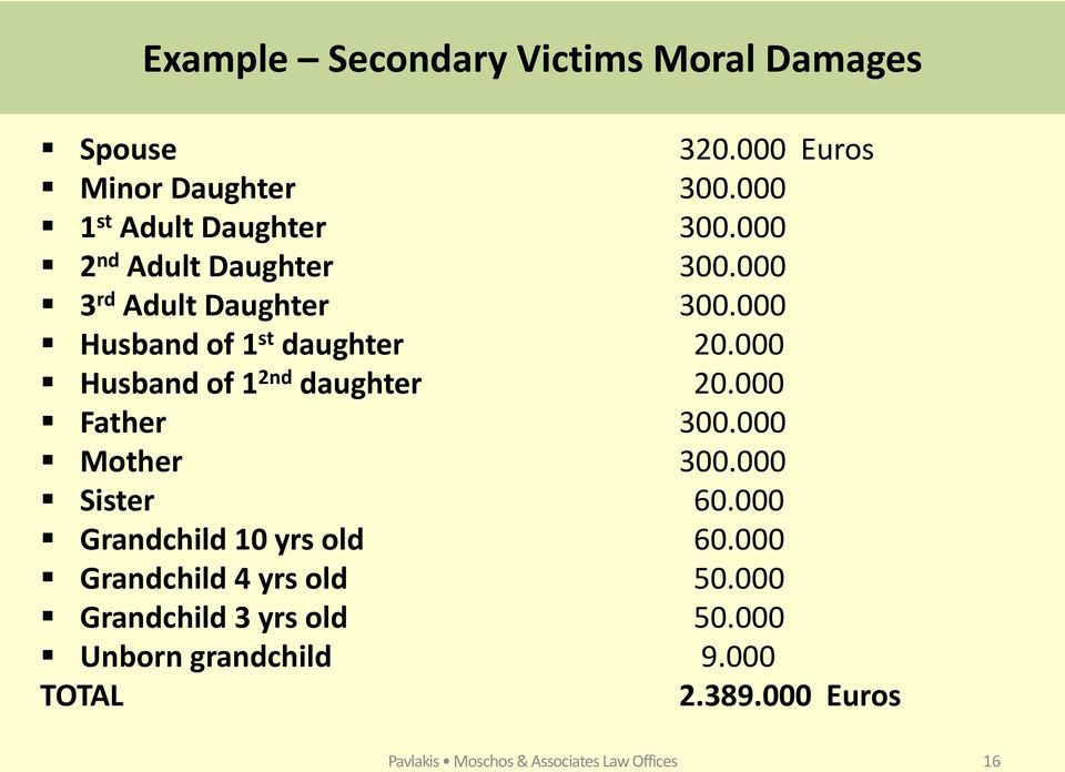 000 Husband of 1 2nd daughter 20.000 Father 300.000 Mother 300.000 Sister 60.000 Grandchild 10 yrs old 60.