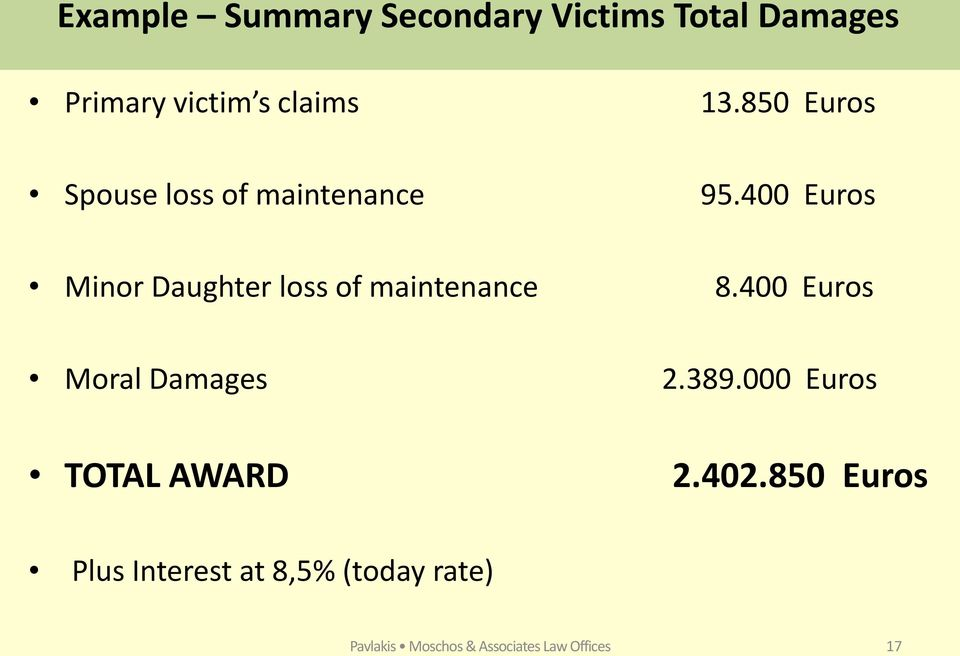 400 Euros Minor Daughter loss of maintenance 8.400 Euros Moral Damages 2.389.